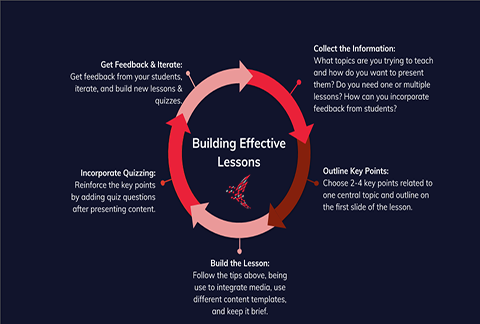 Building Effective Lessons graph