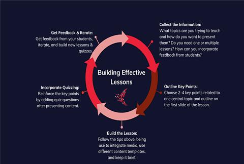 Building Effective Lessons graph