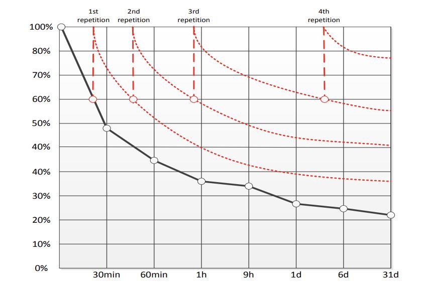 Ebbinghaus forgetting curve