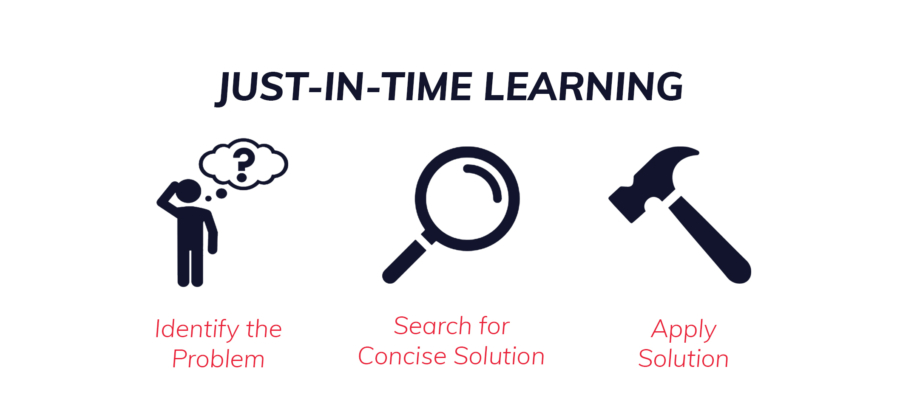 Steps of Just In Time Learning