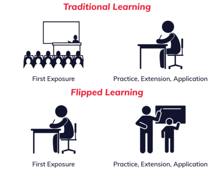 Graphic describing traditional vs flipped learning