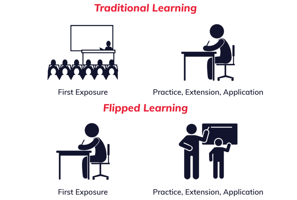 flipped learning graphic sized 1
